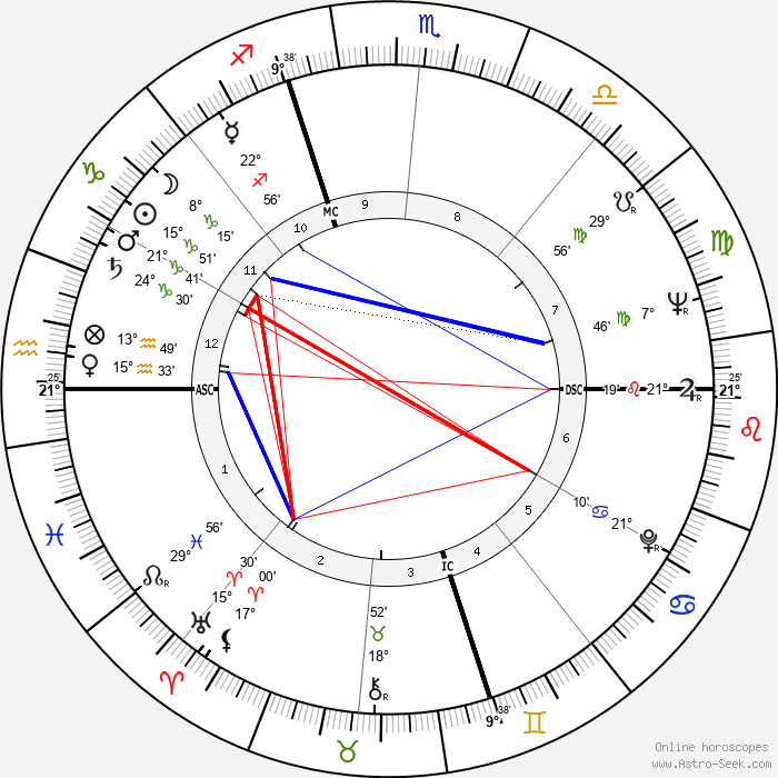 Max Gallo - Birth horoscope chart