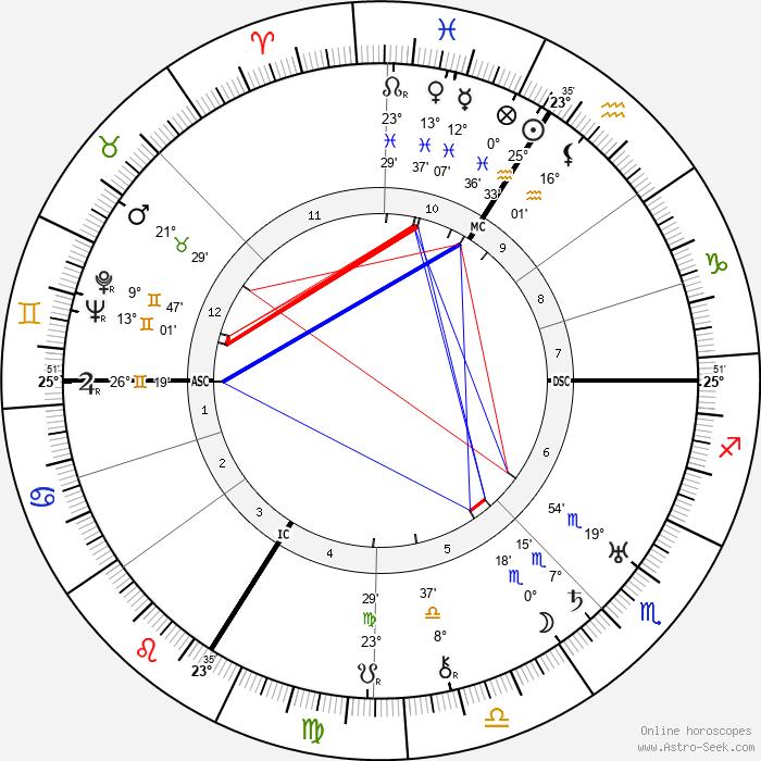 Max Horkheimer - Birth horoscope chart