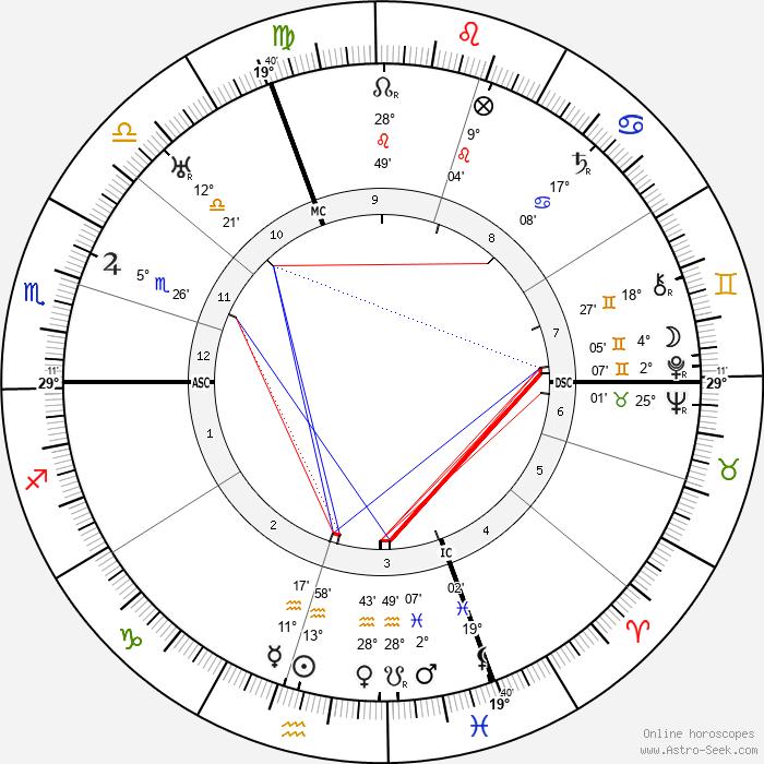 Max Josef Metzger - Birth horoscope chart