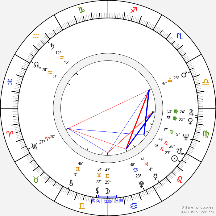 Max Kleven - Birth horoscope chart
