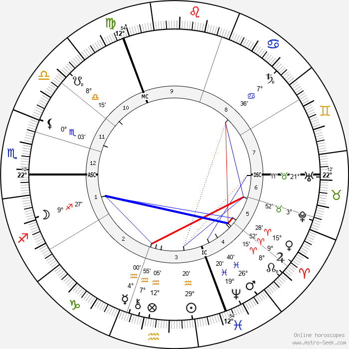 Max Klinger - Birth horoscope chart