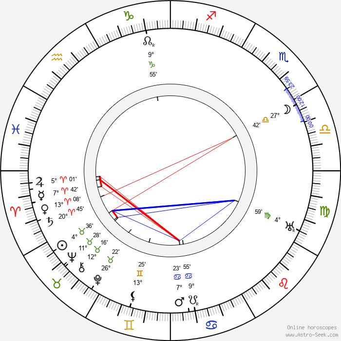Max Landa - Birth horoscope chart