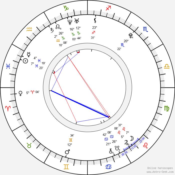 Max Lloyd-Jones - Birth horoscope chart