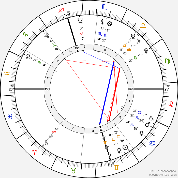 Max Louarn - Birth horoscope chart