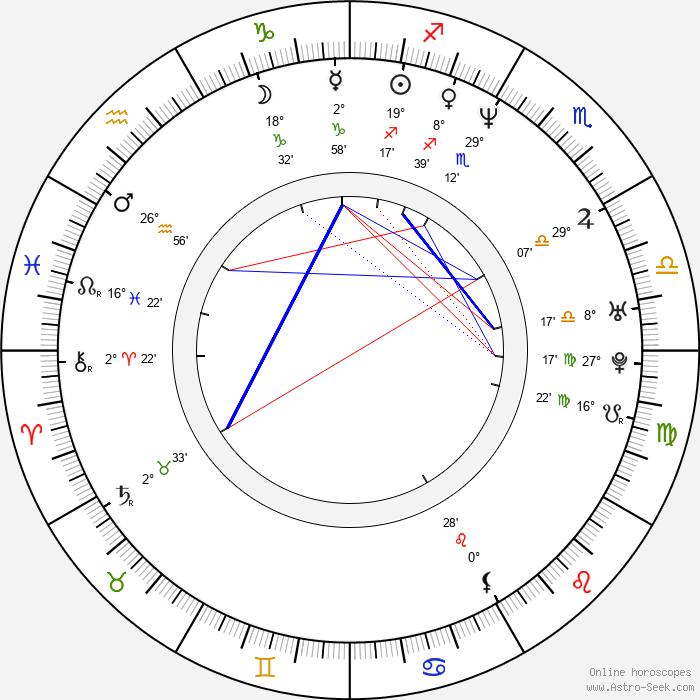 Max Martini - Birth horoscope chart
