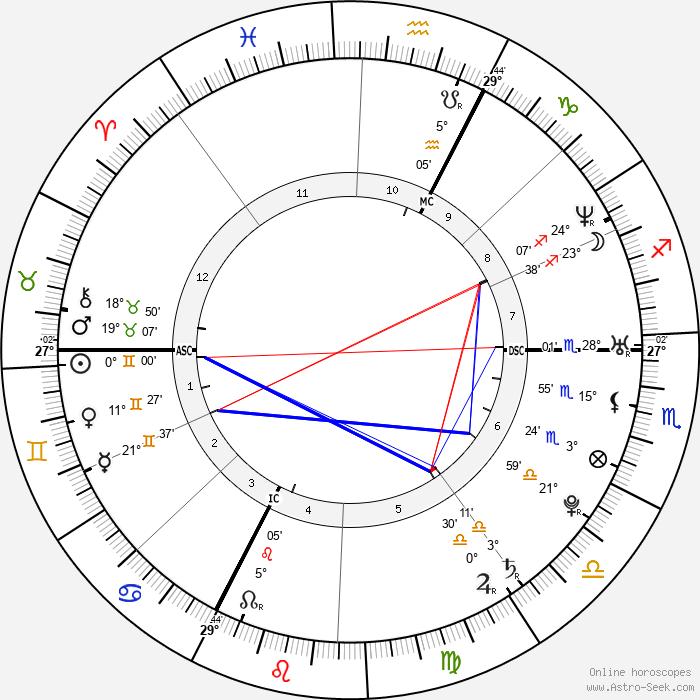 Max Mutzke - Birth horoscope chart