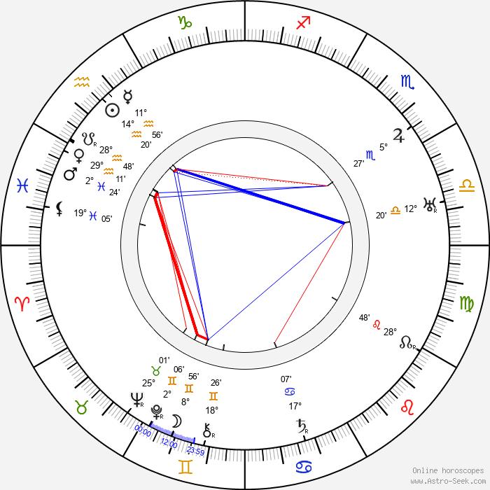 Max Neufeld - Birth horoscope chart