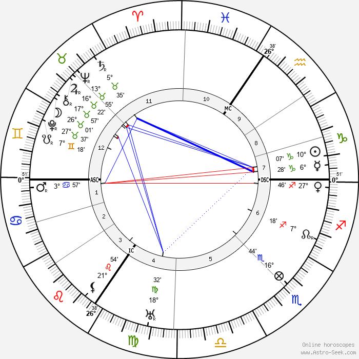 Max Pechstein - Birth horoscope chart