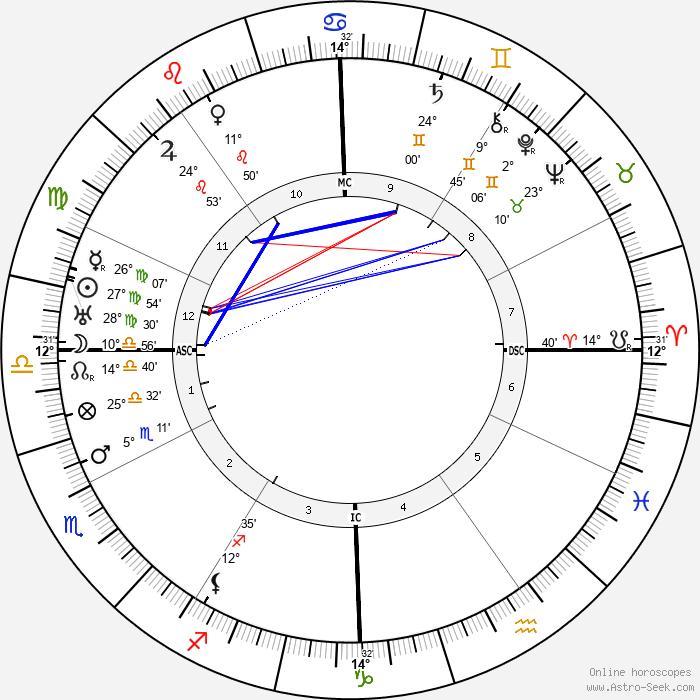 Max Perkins - Birth horoscope chart