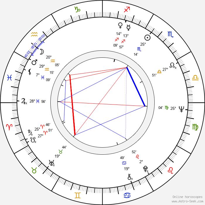 Max Phipps - Birth horoscope chart