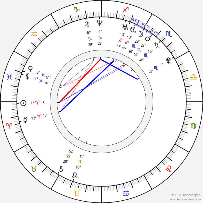 Max Pomeranc - Birth horoscope chart