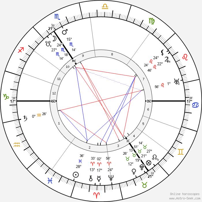 Max Reger - Birth horoscope chart