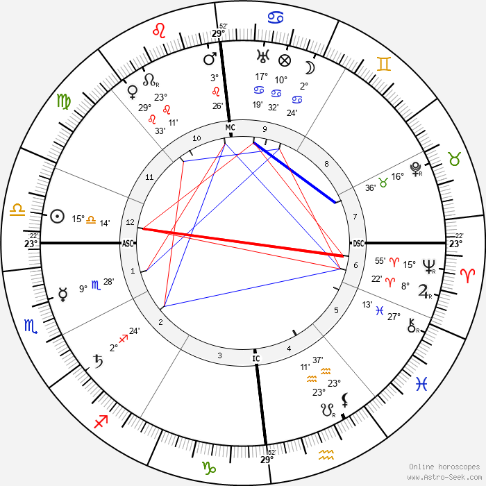Max Slevogt - Birth horoscope chart
