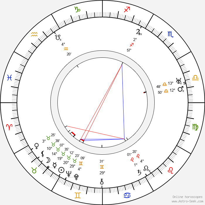 Max Steiner - Birth horoscope chart
