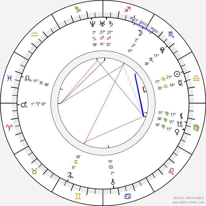 Max Thieriot - Birth horoscope chart