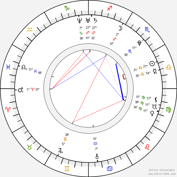 Max Thieriot - Birth horoscope chart