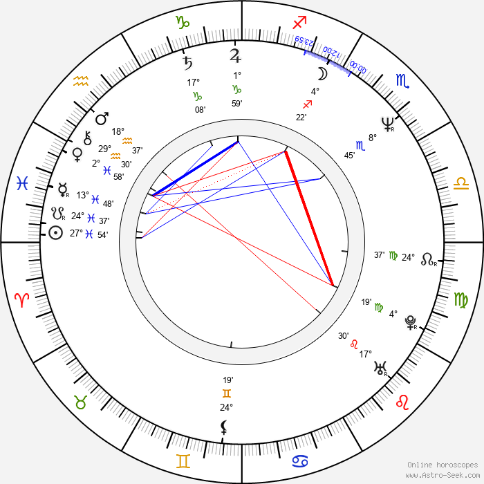 Max Tidof - Birth horoscope chart