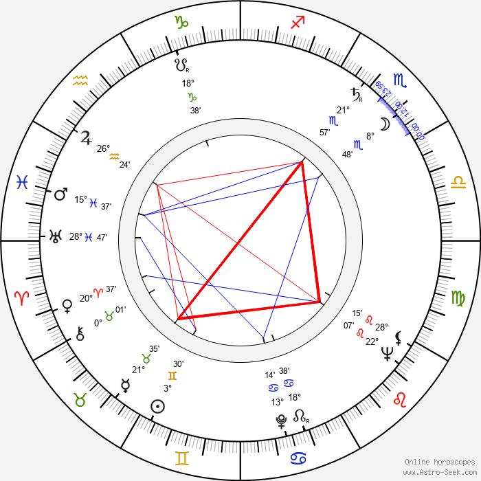 Max von der Grün - Birth horoscope chart