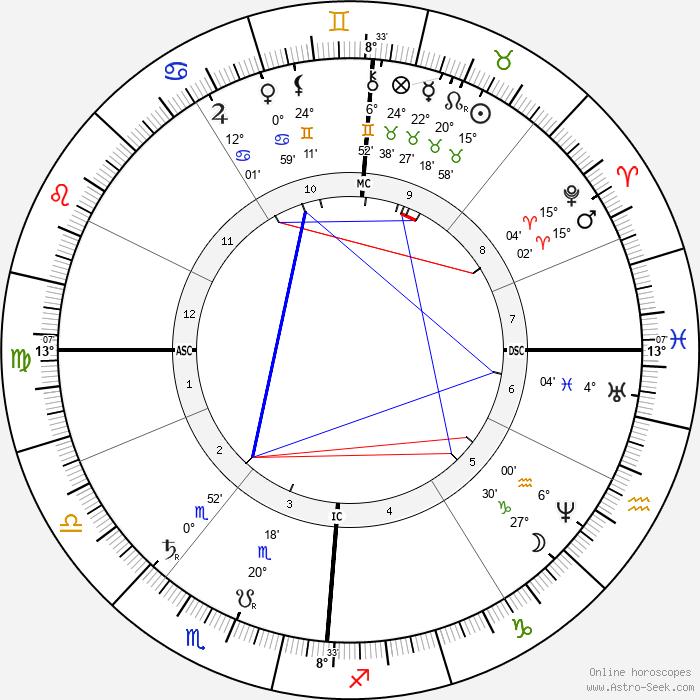 Max von Eyth - Birth horoscope chart