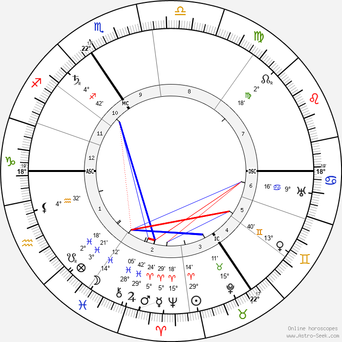 Max Von Schillings - Birth horoscope chart