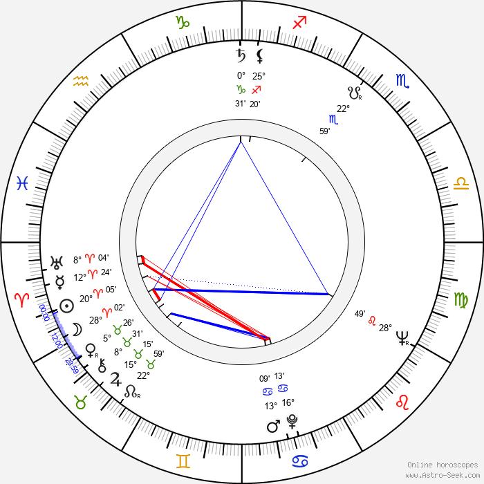 Max von Sydow - Birth horoscope chart