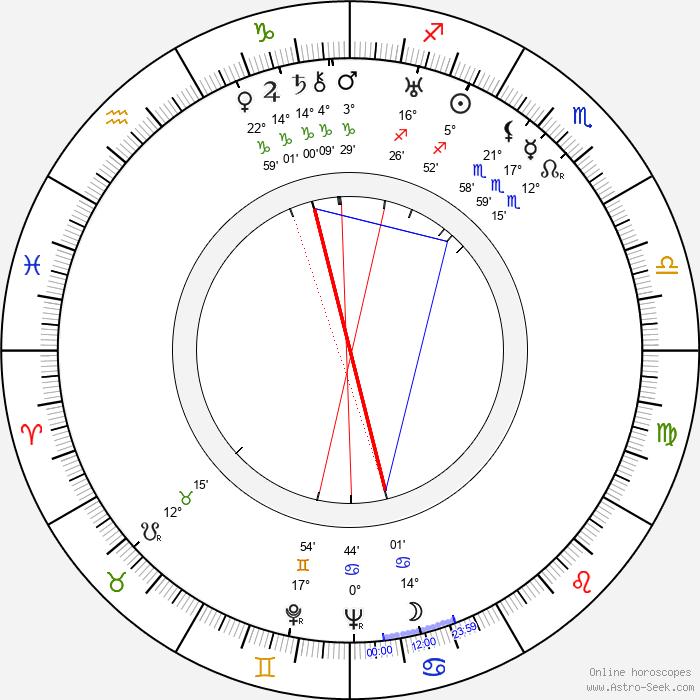 Max Wagner - Birth horoscope chart