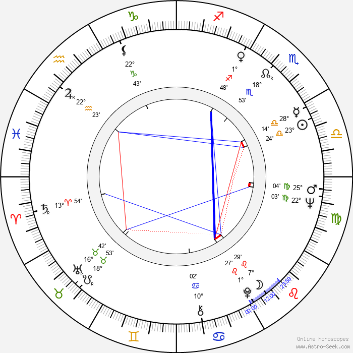 Max Willutzki - Birth horoscope chart