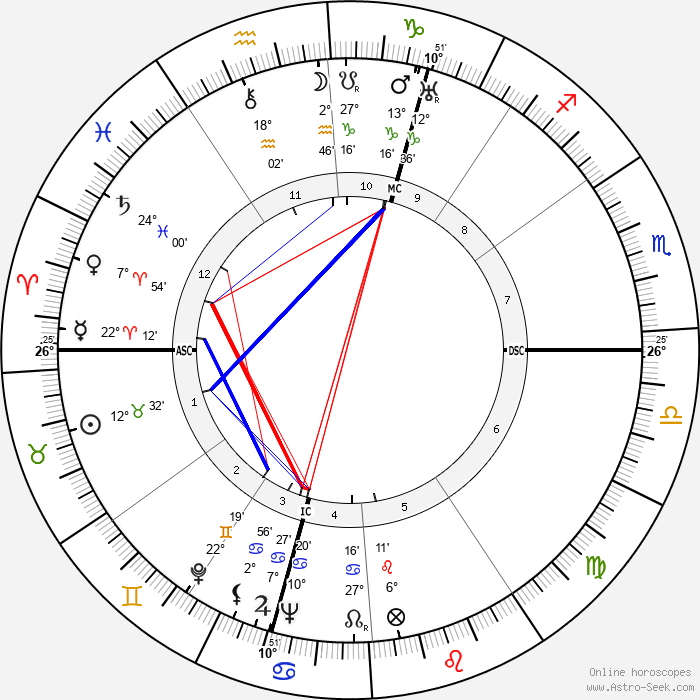 Maxence Van der Meersch - Birth horoscope chart