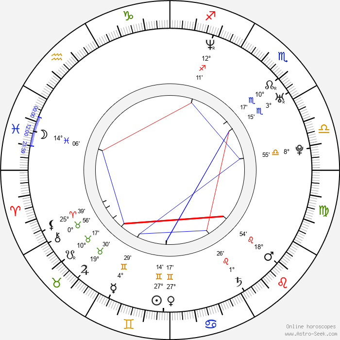 Maxim Galkin - Birth horoscope chart