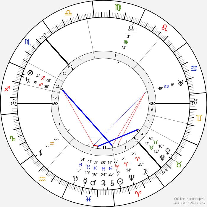 Maxim Gorky - Birth horoscope chart