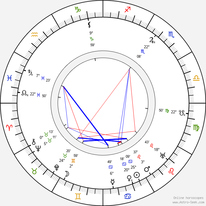 Maxim Litvinov - Birth horoscope chart