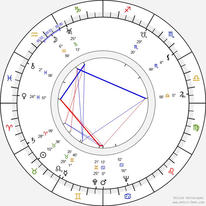 Maxim Munzuk - Birth horoscope chart