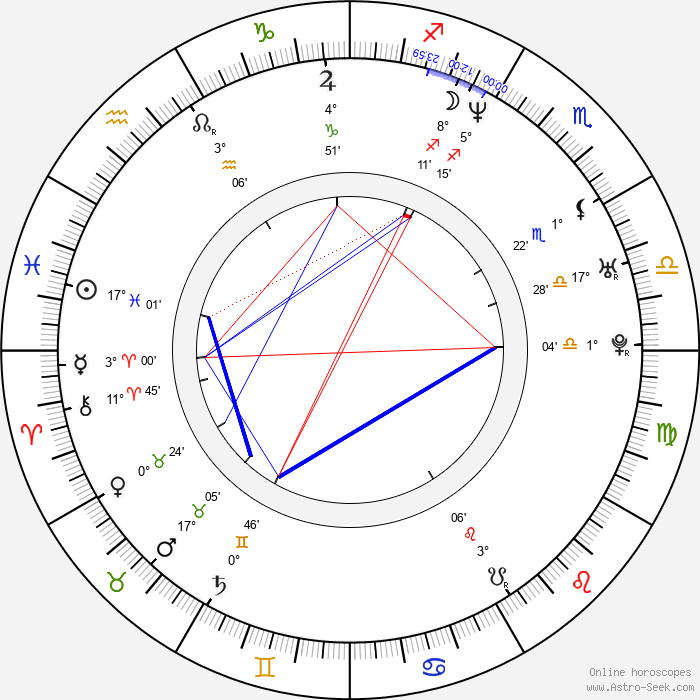 Maxim Roy - Birth horoscope chart