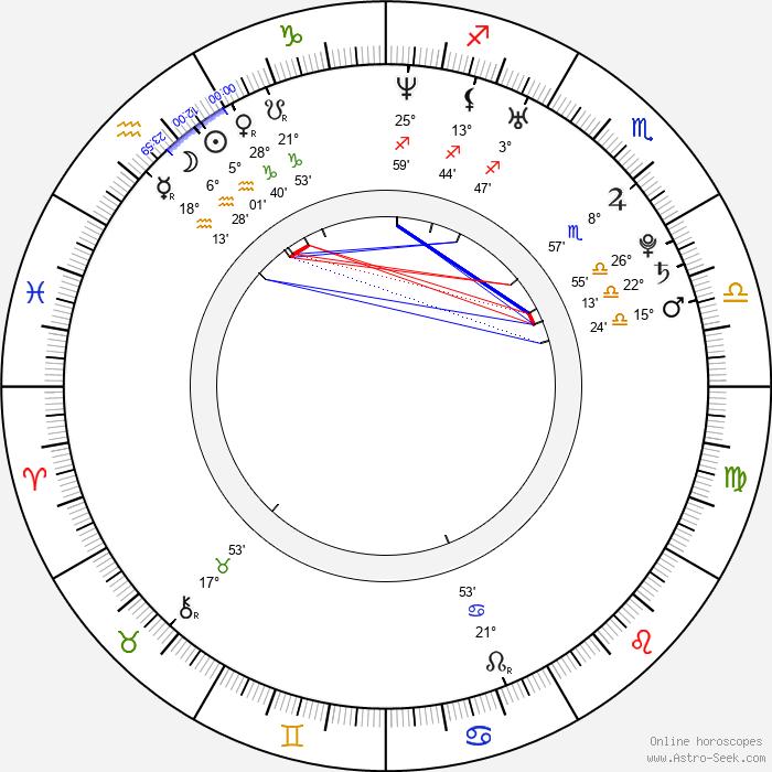 Maxim Shabalin - Birth horoscope chart