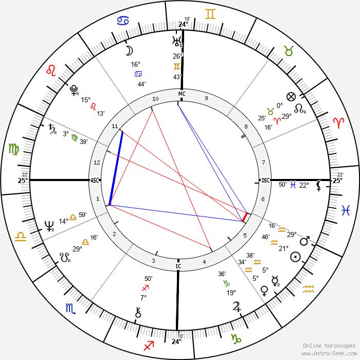 Maxime Le Forestier - Birth horoscope chart
