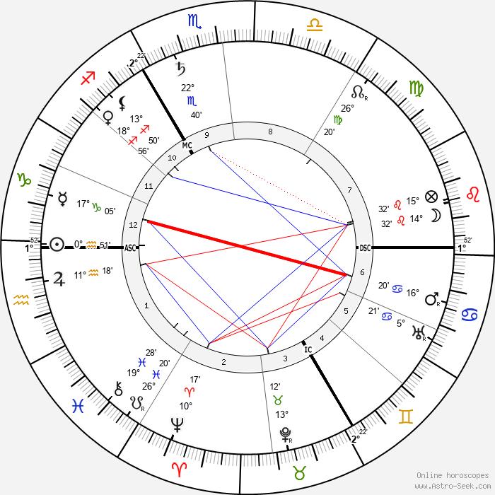 Maxime Weygand - Birth horoscope chart