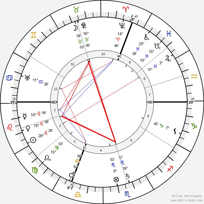 Maximilian Bircher-Benner - Birth horoscope chart