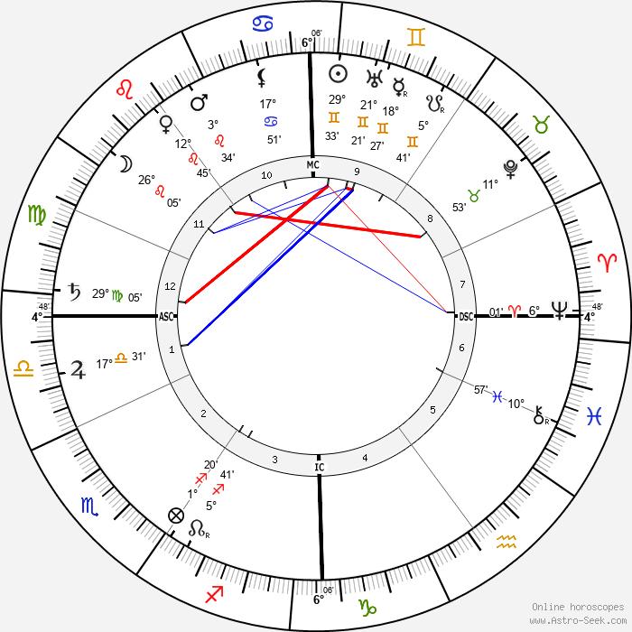 Maximilian Wolf - Birth horoscope chart