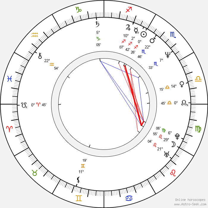 Maxwell Caulfield - Birth horoscope chart
