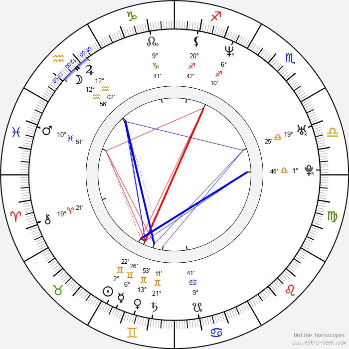 Maxwell - Birth horoscope chart