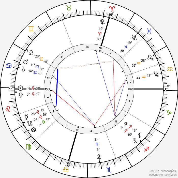 May Alcott - Birth horoscope chart