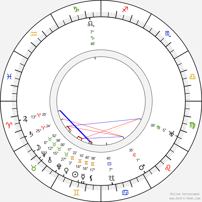 May Beatty - Birth horoscope chart