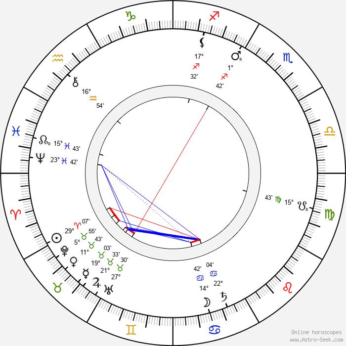 May Robson - Birth horoscope chart
