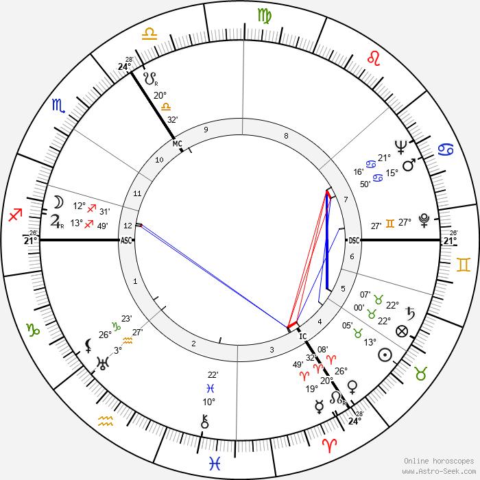 May Sarton - Birth horoscope chart