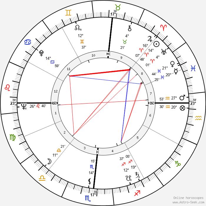 Maya Angelou - Birth horoscope chart