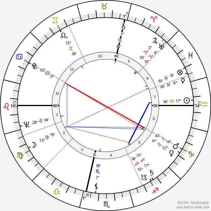 Maya Del Mar - Birth horoscope chart