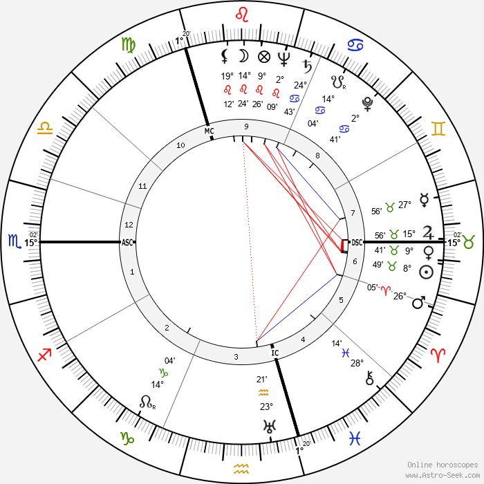 Maya Deren - Birth horoscope chart