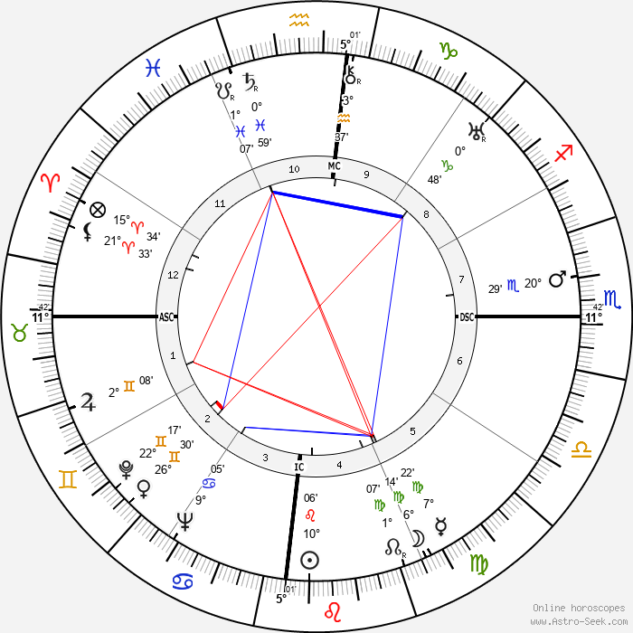 Maya Perez - Birth horoscope chart