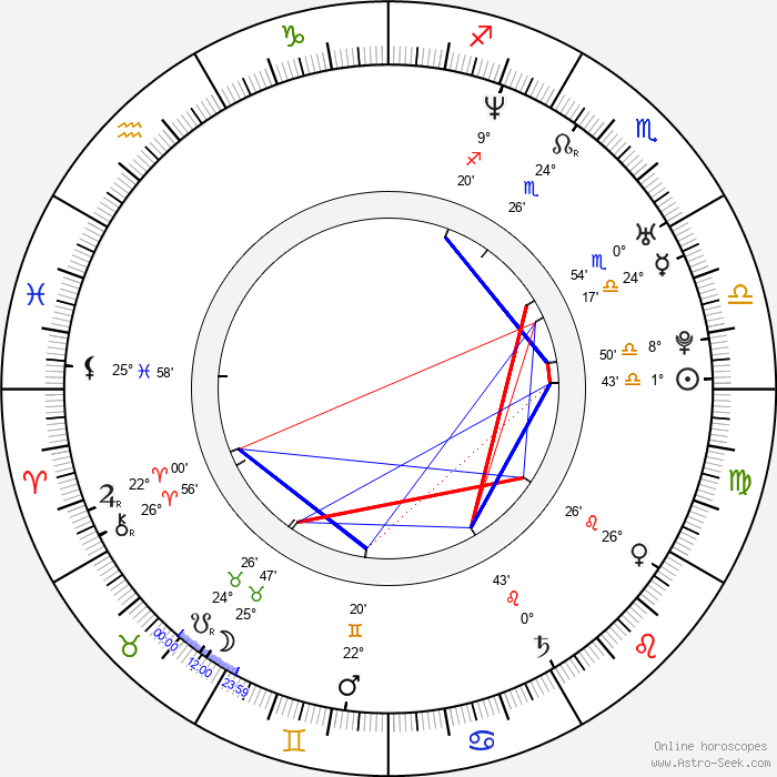 Maya Sansa - Birth horoscope chart