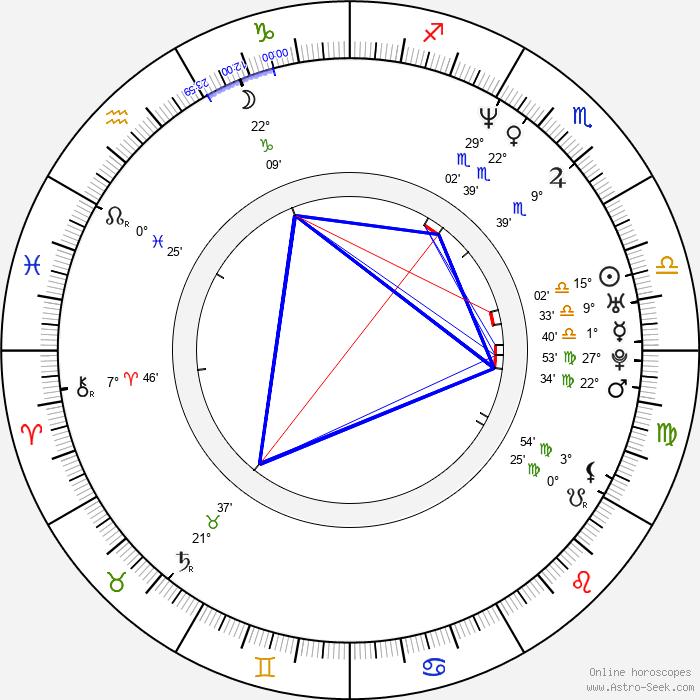 Mayrín Villanueva - Birth horoscope chart